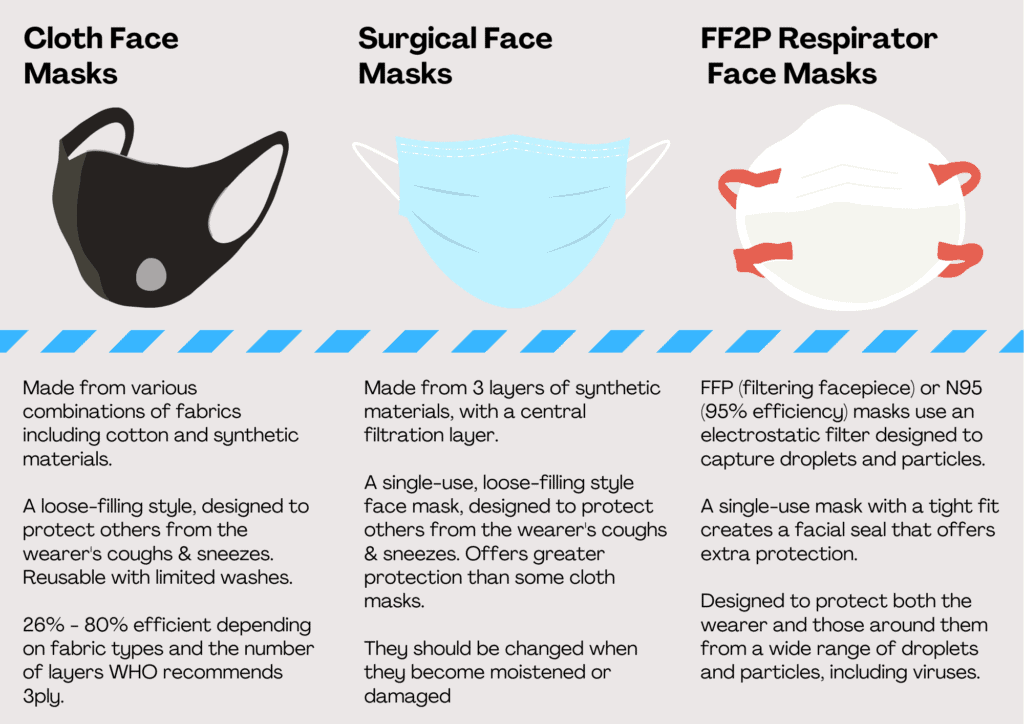 FFP2 Respiratory Face Mask Infographic
